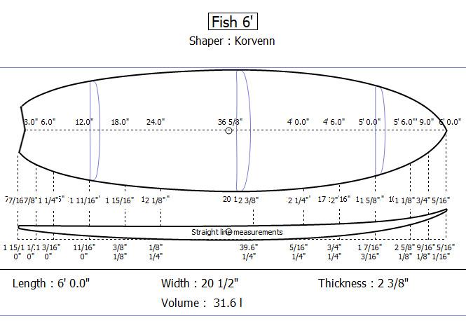 Surf Korvenn Fish 6' details